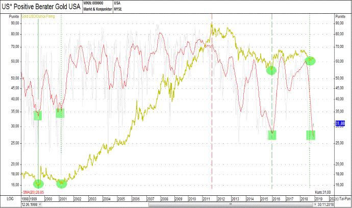 fae52a6ac Analýza grafu vývoje ceny zlata | Ekka Gold | Investiční zlato a ...