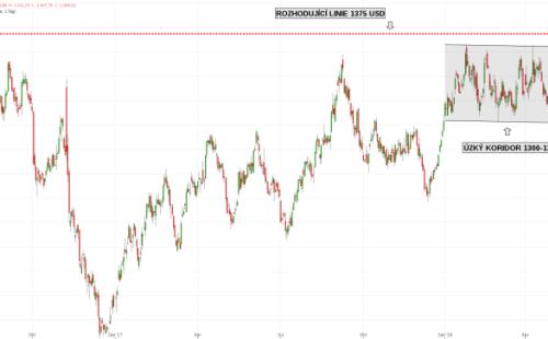 Graf 1: Zlato 2016-2018 v USD