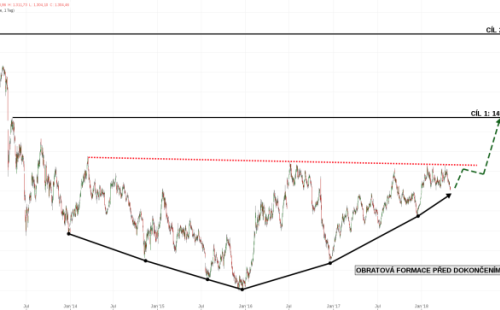 Graf 2: Zlato 2012-2018 v USD/Unci